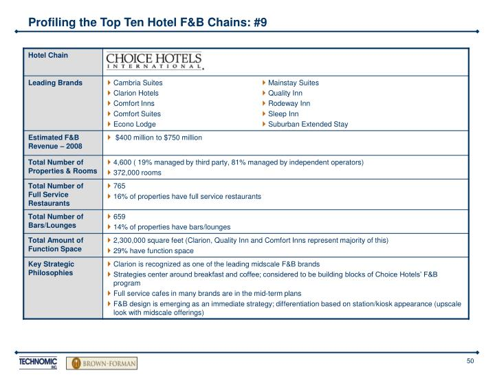 Profiling the Top Ten Hotel F&B Chains: #9