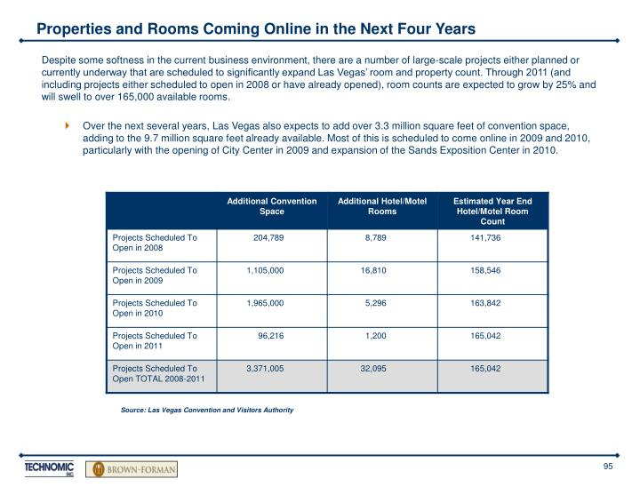 Properties and Rooms Coming Online in the Next Four Years