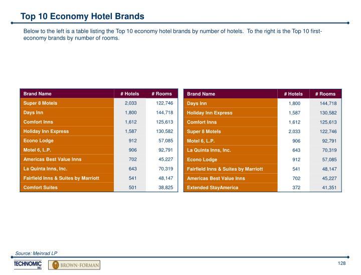Top 10 Economy Hotel Brands