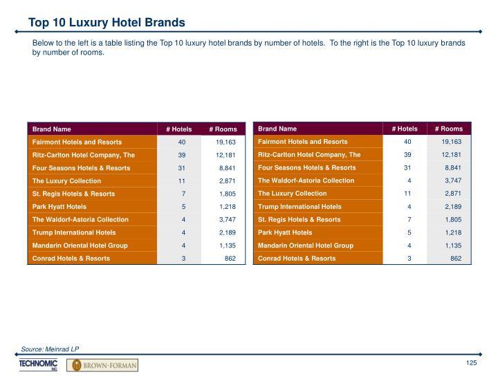 Top 10 Luxury Hotel Brands