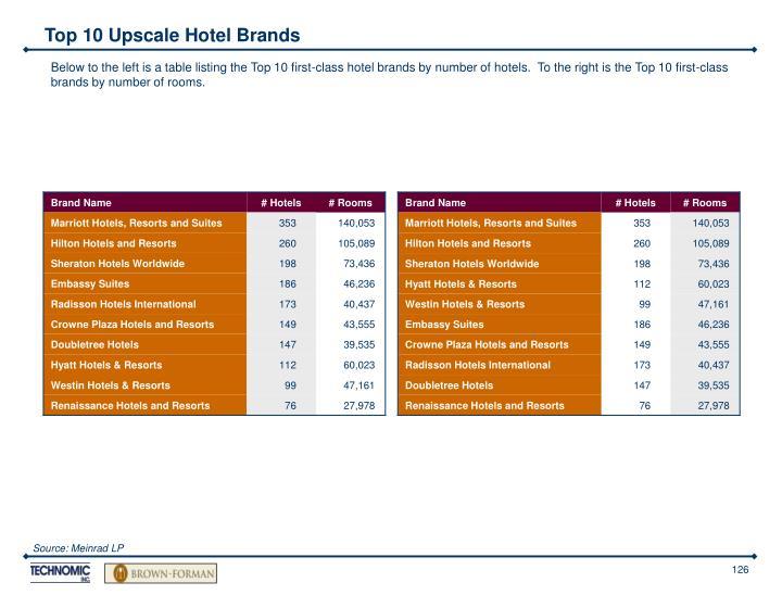 Top 10 Upscale Hotel Brands