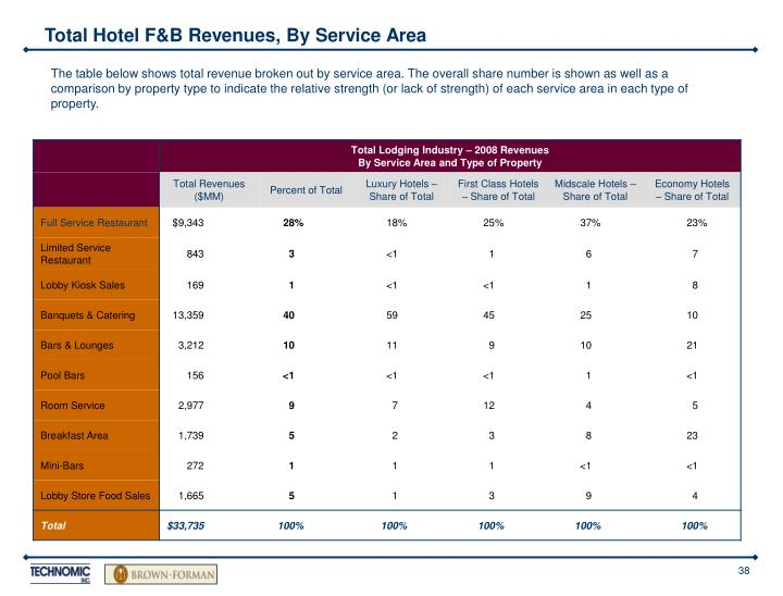 Total Hotel F&B Revenues, By Service Area