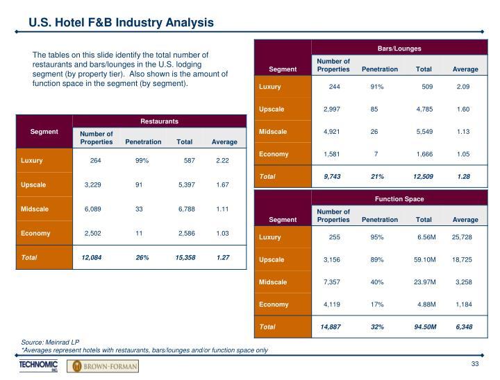 U.S. Hotel F&B Industry Analysis