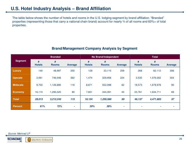 U.S. Hotel Industry Analysis – Brand Affiliation