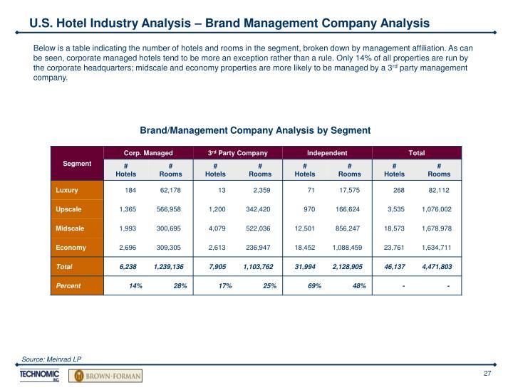 U.S. Hotel Industry Analysis – Brand Management Company Analysis