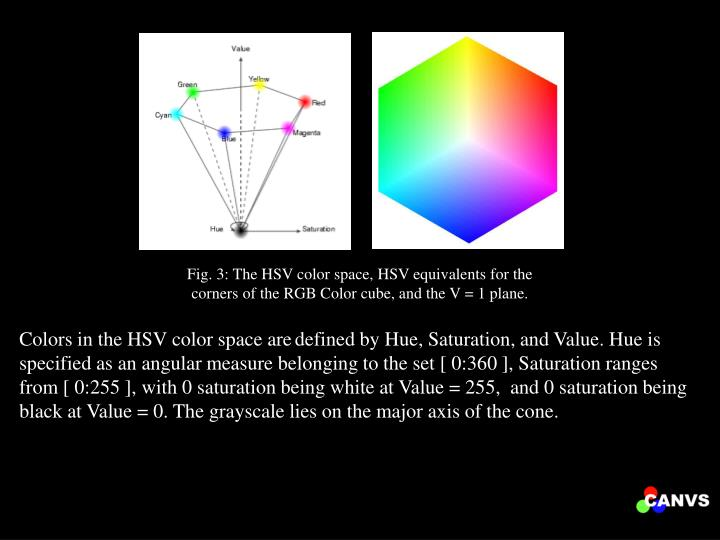 Fig. 3: The HSV color space, HSV equivalents for the corners of the RGB Color cube, and the V = 1 plane.