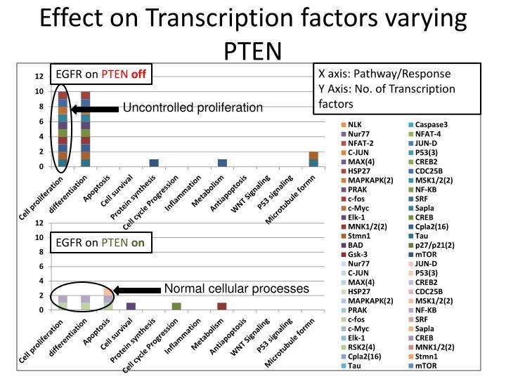 Effect on Transcription factors varying PTEN
