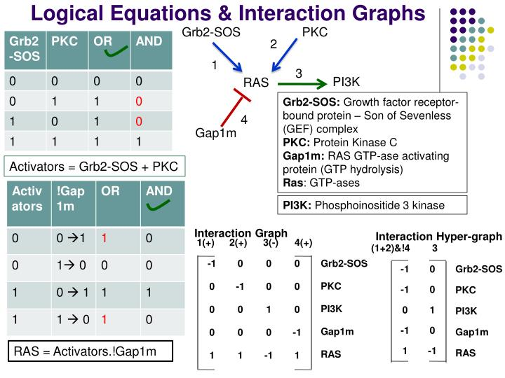 Logical Equations & Interaction Graphs