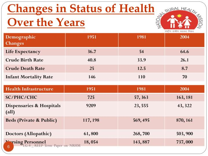 Changes in Status of Health –                 Over the Years