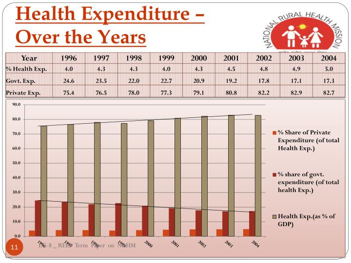 Health Expenditure –                        Over the Years