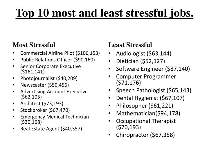 Top 10 most and least stressful jobs