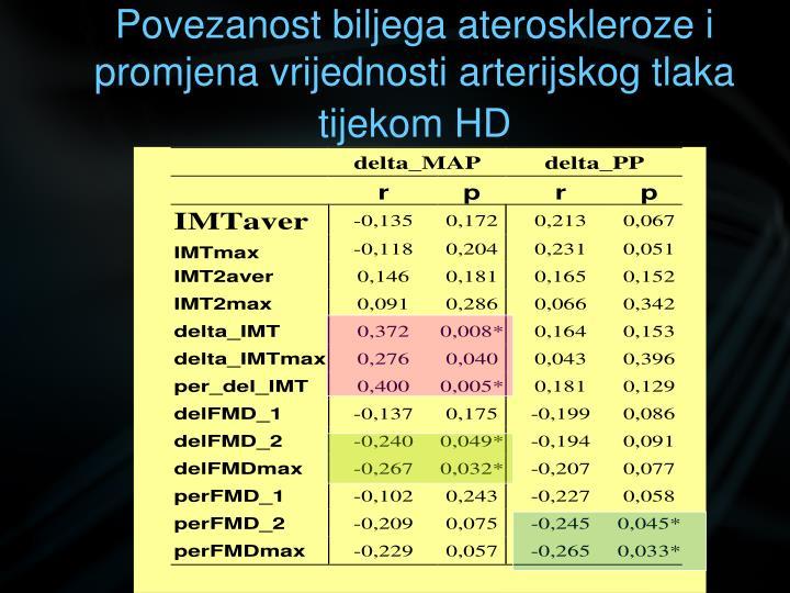 Povezanost biljega ateroskleroze i promjena vrijednosti arterijskog tlaka tijekom HD