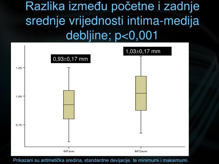 Razlika između početne i zadnje srednje vrijednosti intima-medija debljine; p<0,001