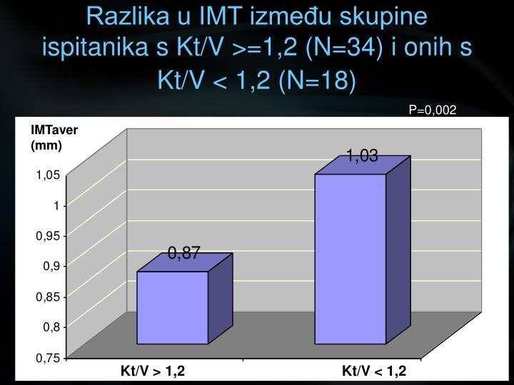 Razlika u IMT između skupine ispitanika s Kt/V >=1,2 (N=34) i onih s Kt/V < 1,2 (N=18)