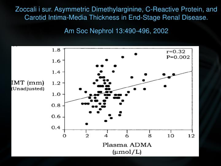 Zoccali i sur. Asymmetric Dimethylarginine, C-Reactive Protein, and Carotid Intima-Media Thickness in End-Stage Renal Disease.
