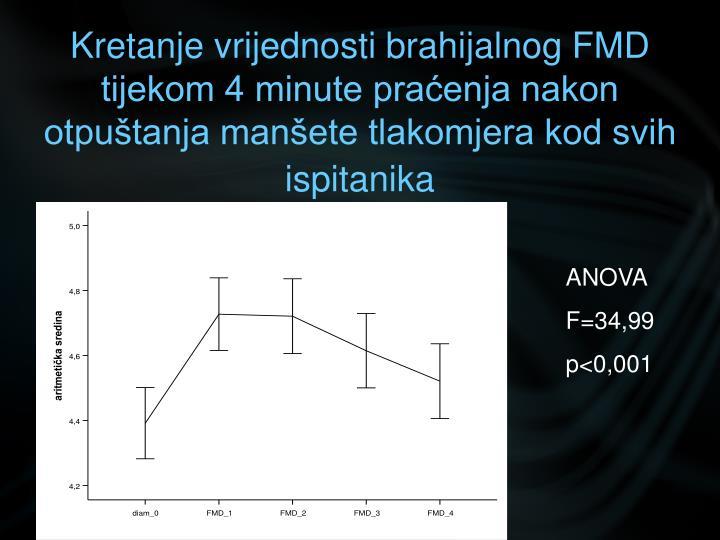 Kretanje vrijednosti brahijalnog FMD tijekom 4 minute praćenja nakon otpuštanja manšete tlakomjera kod svih ispitanika