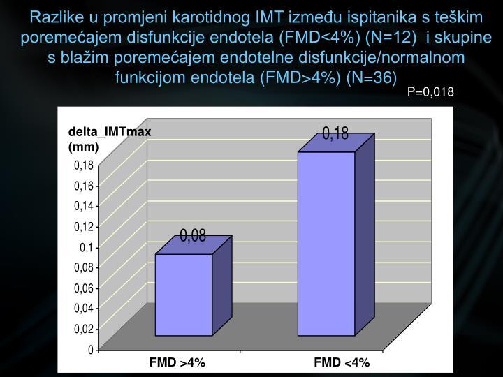 Razlike u promjeni karotidnog IMT između ispitanika s teškim poremećajem disfunkcije endotela (FMD<4%) (N=12)  i skupine s blažim poremećajem endotelne disfunkcije/normalnom funkcijom endotela (FMD>4%) (N=36)