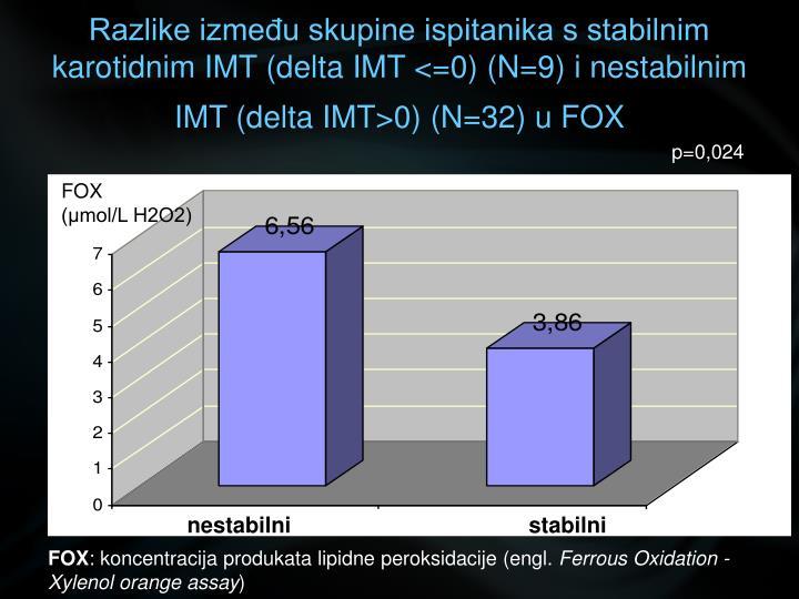 Razlike između skupine ispitanika s stabilnim karotidnim IMT (delta IMT <=0) (N=9) i nestabilnim IMT (delta IMT>0) (N=32) u FOX
