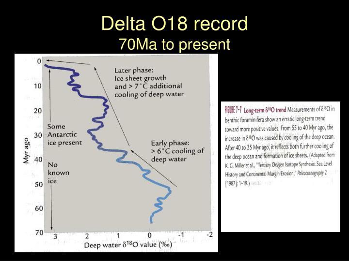 Delta O18 record