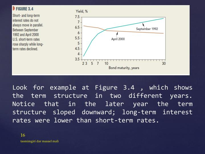 Look for example at Figure 3.4 , which shows the term structure in two different years. Notice that in the later year the term structure sloped downward; long-term interest rates were lower than short-term rates.