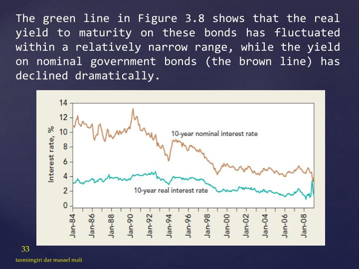The green line in Figure 3.8 shows that the real yield to maturity on these bonds has fluctuated within a relatively narrow range, while the yield on nominal government bonds (the brown line) has declined dramatically.