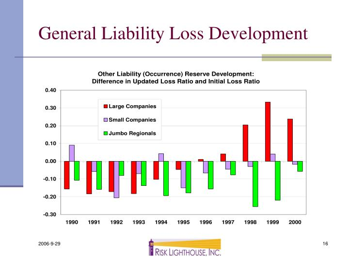 General Liability Loss Development