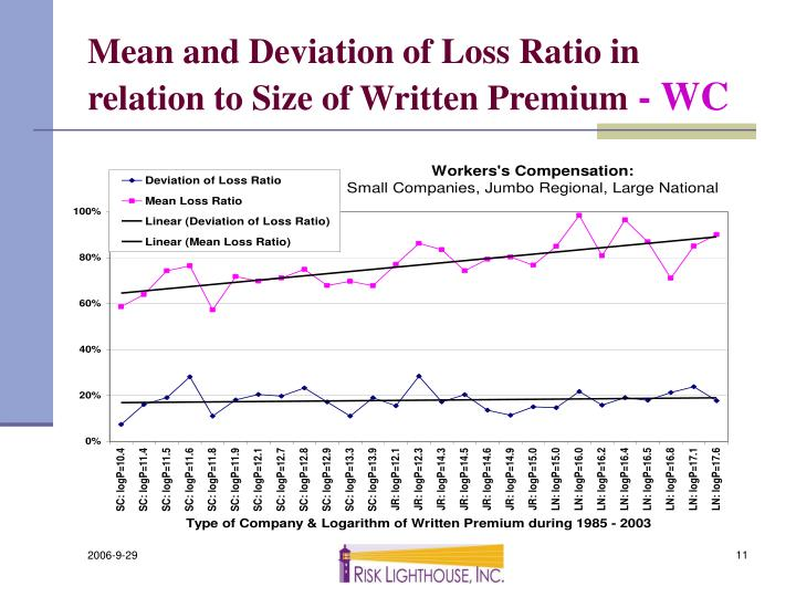 Mean and Deviation of Loss Ratio in relation to Size of Written Premium