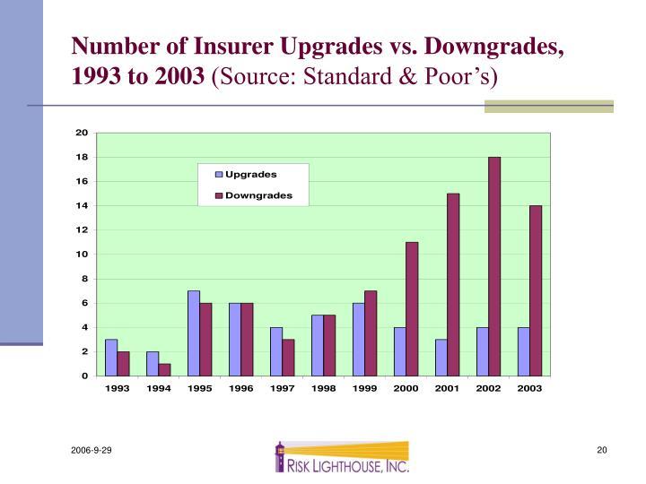 Number of Insurer Upgrades vs. Downgrades, 1993 to 2003
