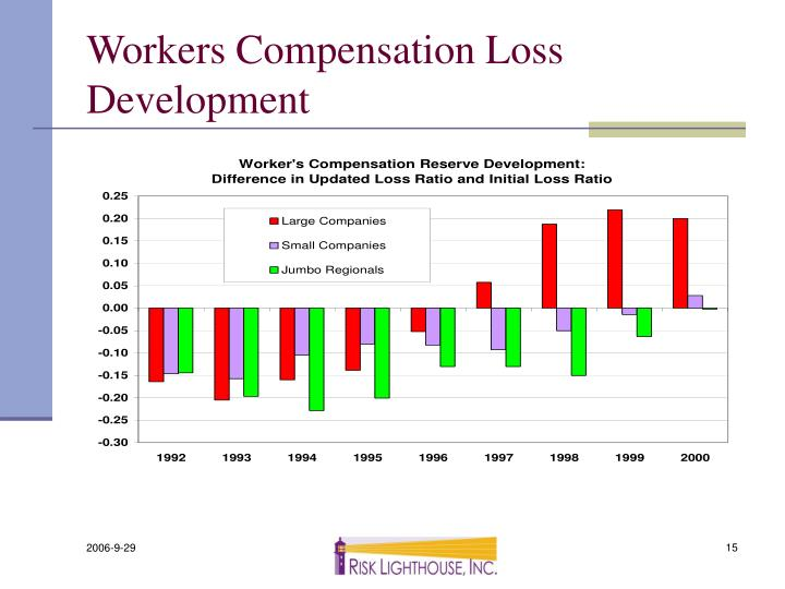 Workers Compensation Loss Development