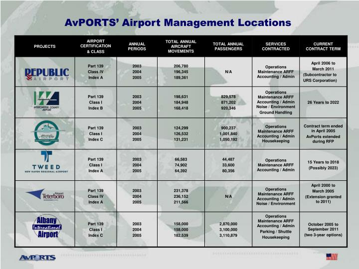 AvPORTS' Airport Management Locations