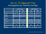 ac vs tc adjuvant trial demographics by treatment and age