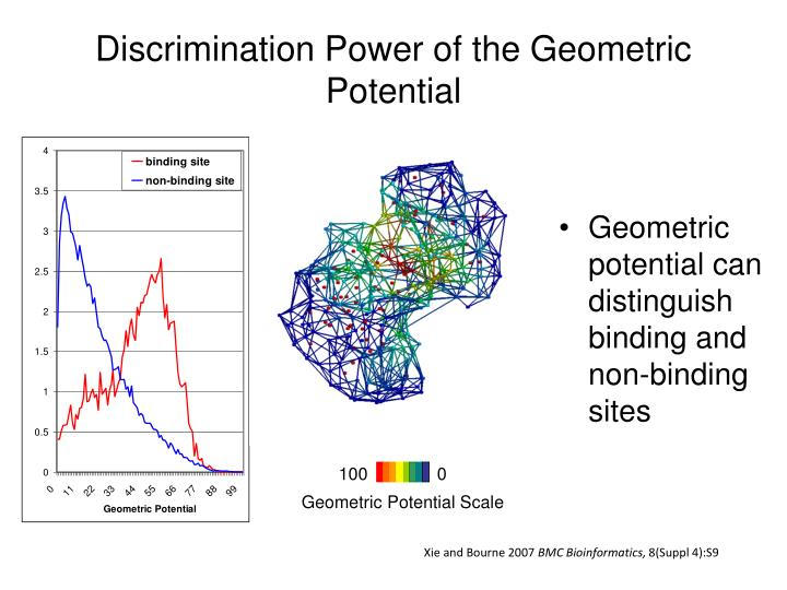 Discrimination Power of the Geometric Potential
