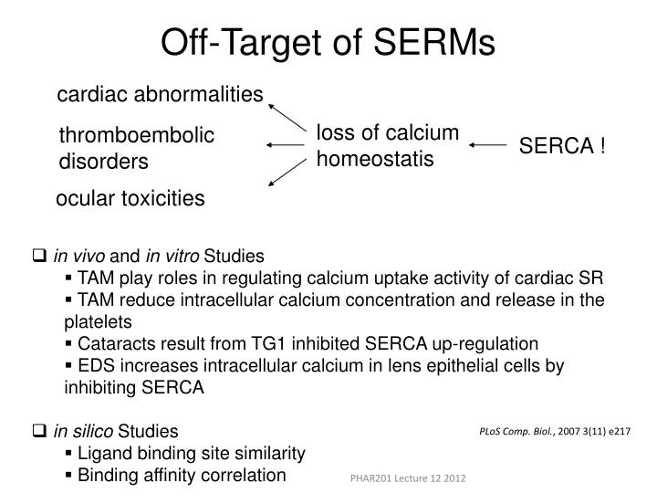 Off-Target of SERMs