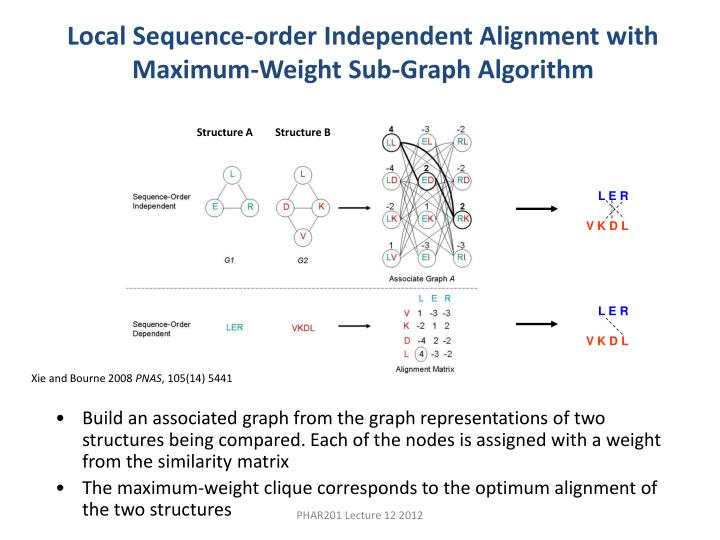 Local Sequence-order Independent Alignment with Maximum-Weight Sub-Graph Algorithm