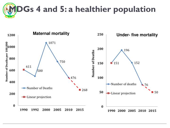MDGs 4 and 5: a healthier population