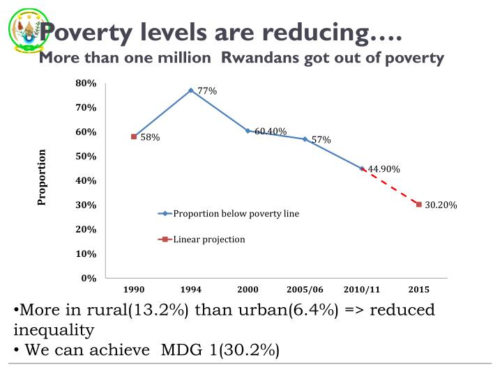 Poverty levels are reducing more than one million rwandans got out of poverty