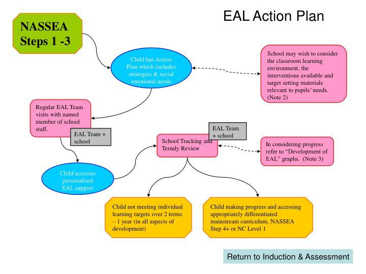 EAL Action Plan