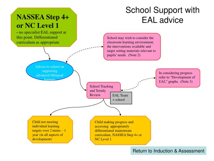 School Support with EAL advice