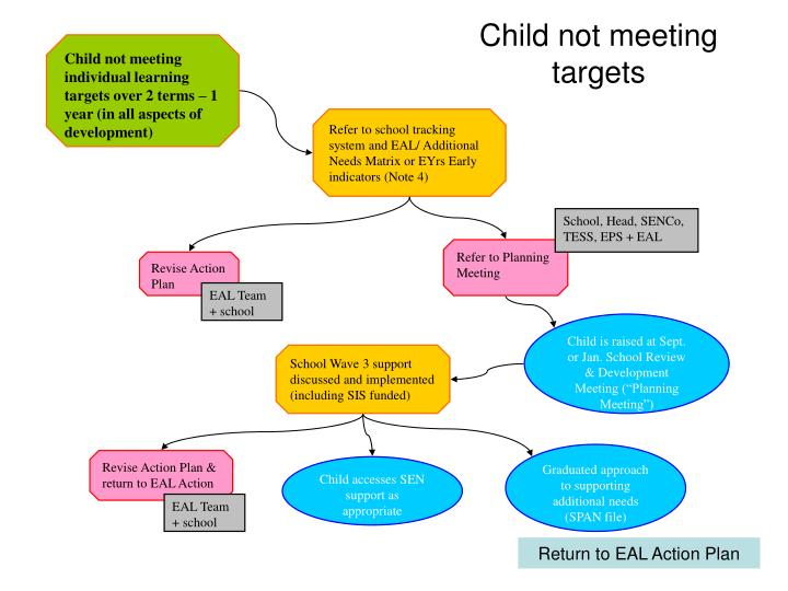 Child not meeting targets