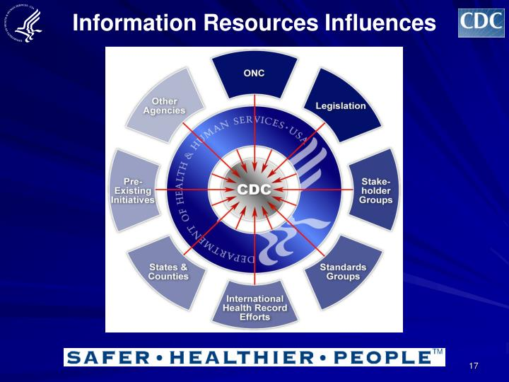 Information Resources Influences