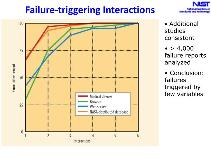 Failure-triggering Interactions