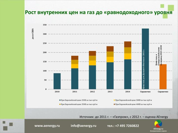 Рост внутренних цен на газ до «равнодоходного» уровня