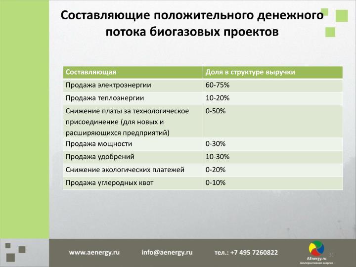 Составляющие положительного денежного потока биогазовых проектов
