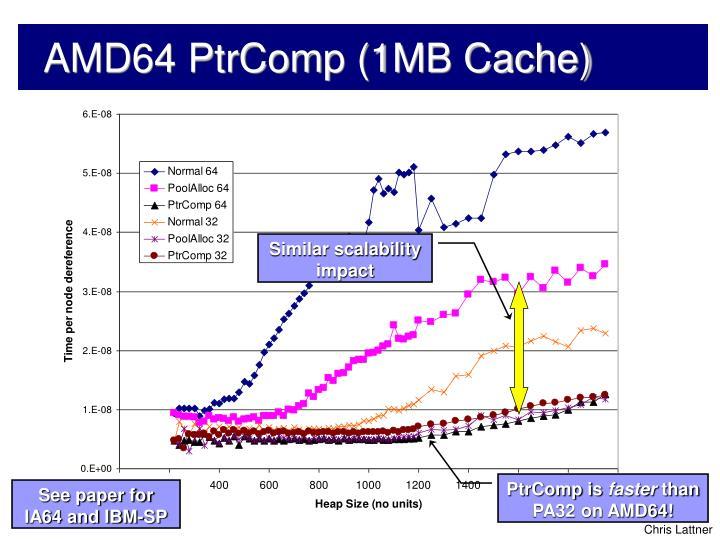 AMD64 PtrComp (1MB Cache)