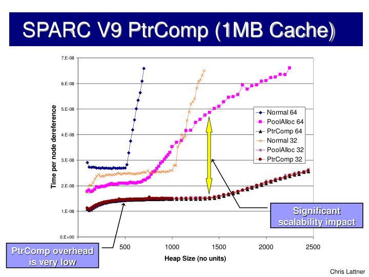 SPARC V9 PtrComp (1MB Cache)