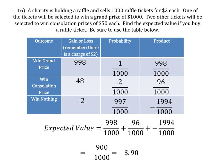 16)  A charity is holding a raffle and sells 1000 raffle tickets for $2 each.  One of the tickets will be selected to win a grand prize of $1000.  Two other tickets will be selected to win consolation prizes of $50 each.  Find the expected value if you buy a raffle ticket.  Be sure to use the table below.