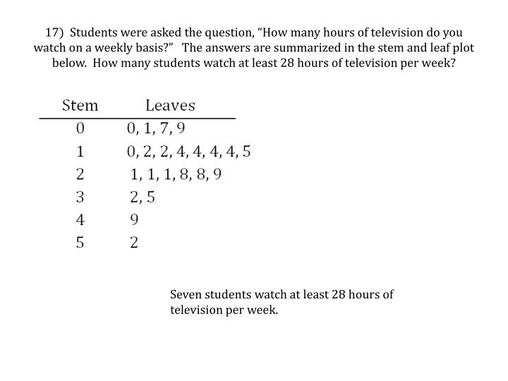 "17)  Students were asked the question, ""How many hours of television do you watch on a weekly basis?""   The answers are summarized in the stem and leaf plot below.  How many students watch at least 28 hours of television per week"
