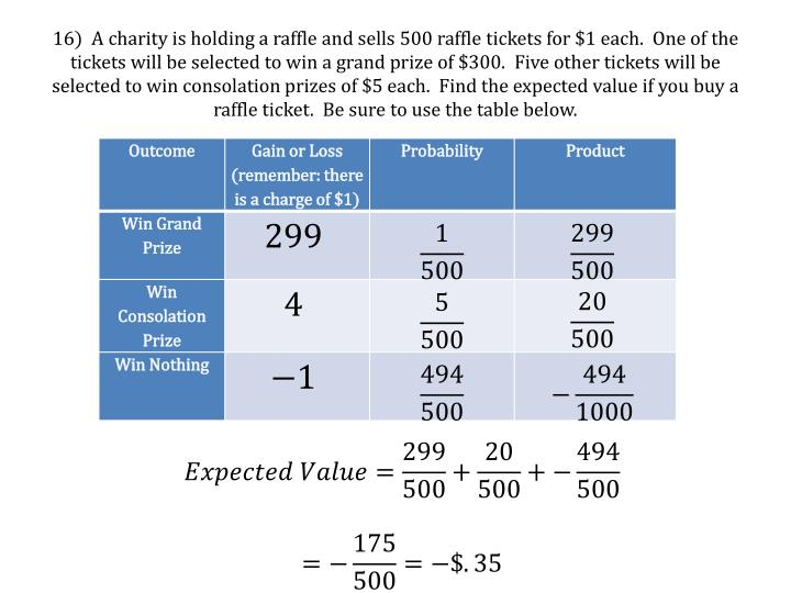 16)  A charity is holding a raffle and sells