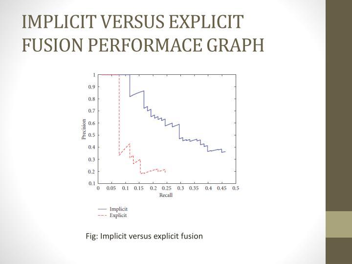 IMPLICIT VERSUS EXPLICIT FUSION PERFORMACE GRAPH