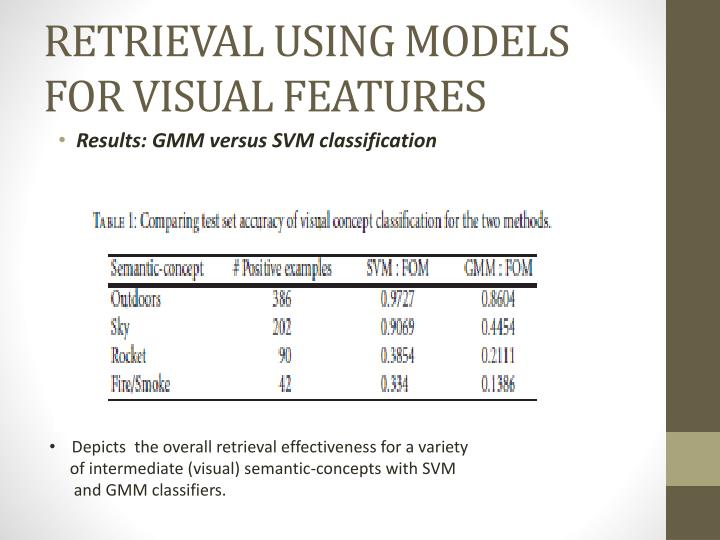 RETRIEVAL USING MODELS FOR VISUAL FEATURES